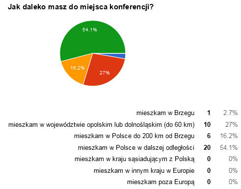 ankieta-18