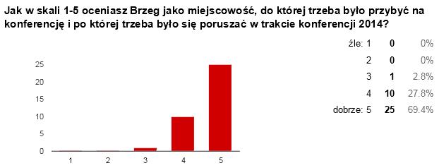 ankieta-21
